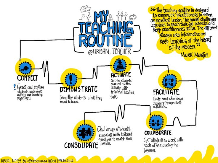 role of instructional designer