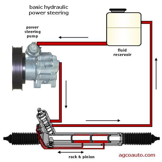 power steering pump rebuild instructions