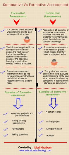 using active learning instructional strategies