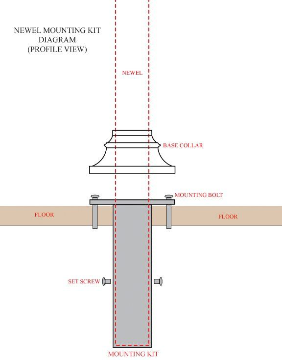newel post installation instructions