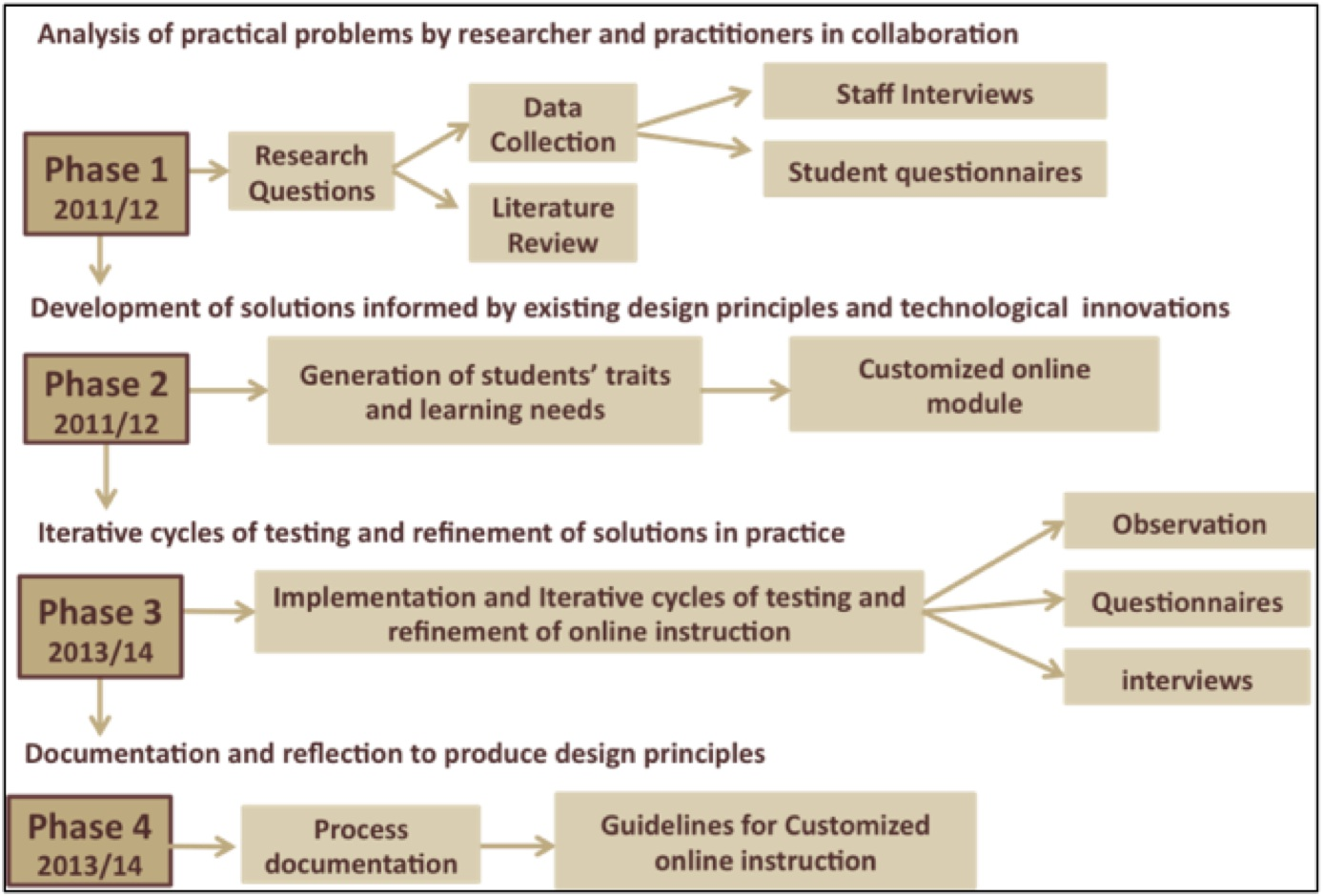 instructional design research topics