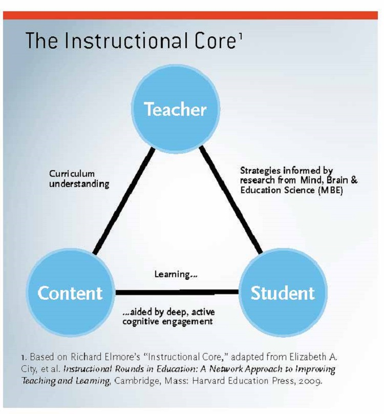 leading instructional rounds in education