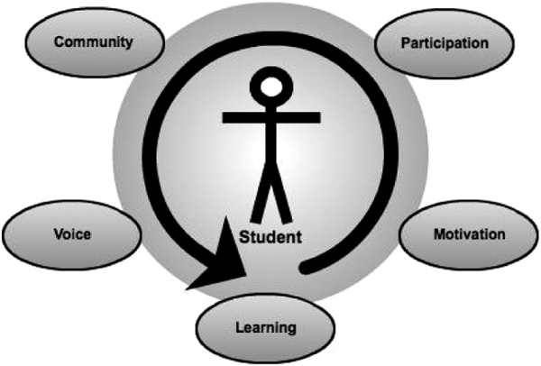 learner centered instructional strategies